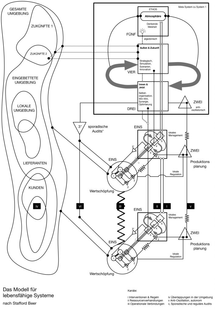 Viable System Model Vorlage PPT