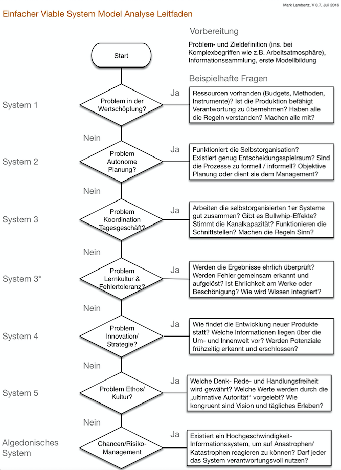 VSM Beratung und Beratungsleitfaden
