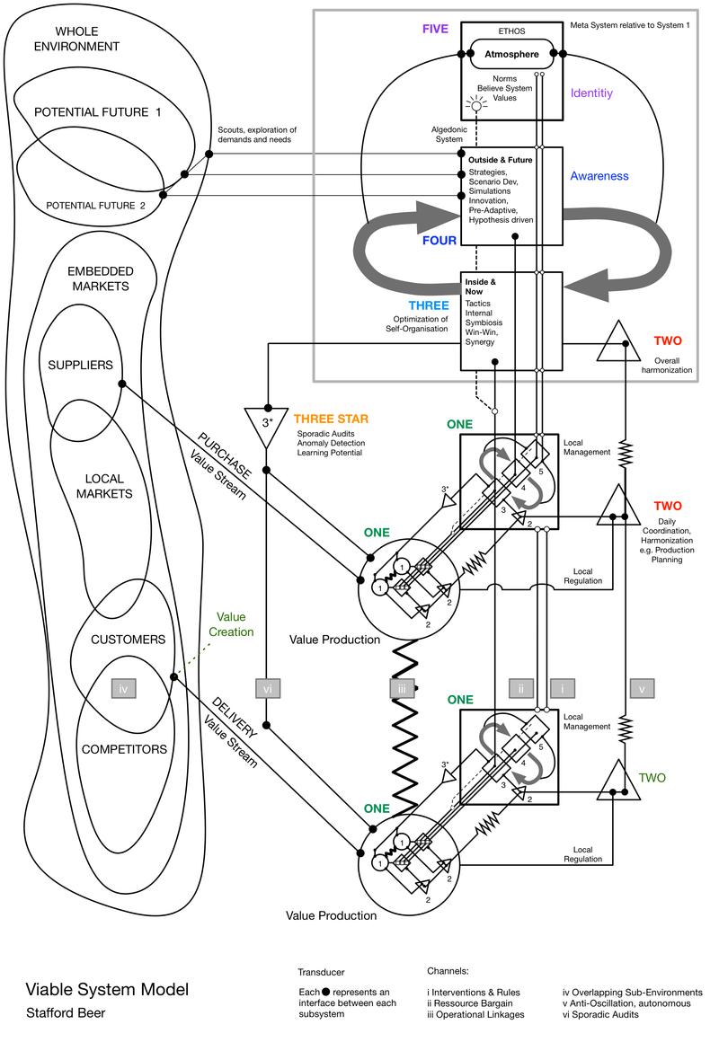 Viable System Model - default version